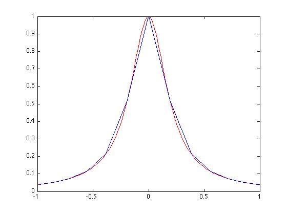 Polynomial Interpolation   Numerical Analysis